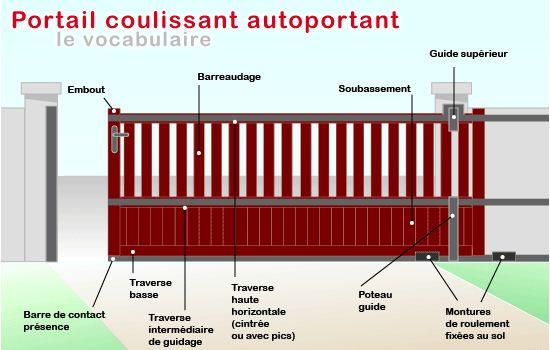 Portails sarl a d e s - Portail de garage coulissant sur rail ...